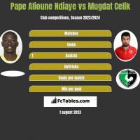 Pape Alioune Ndiaye vs Mugdat Celik h2h player stats
