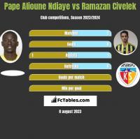 Pape Alioune Ndiaye vs Ramazan Civelek h2h player stats