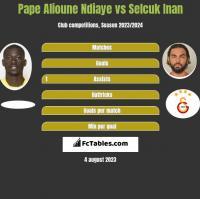 Pape Alioune Ndiaye vs Selcuk Inan h2h player stats