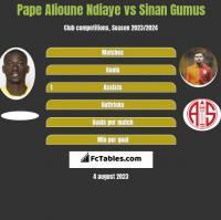 Pape Alioune Ndiaye vs Sinan Gumus h2h player stats