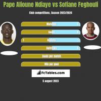 Pape Alioune Ndiaye vs Sofiane Feghouli h2h player stats