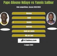 Pape Alioune Ndiaye vs Yannis Salibur h2h player stats