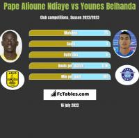 Pape Alioune Ndiaye vs Younes Belhanda h2h player stats