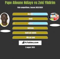 Pape Alioune Ndiaye vs Zeki Yildirim h2h player stats
