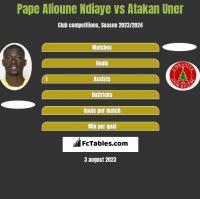Pape Alioune Ndiaye vs Atakan Uner h2h player stats