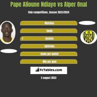 Pape Alioune Ndiaye vs Alper Onal h2h player stats