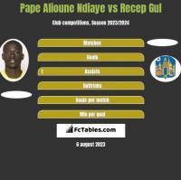 Pape Alioune Ndiaye vs Recep Gul h2h player stats