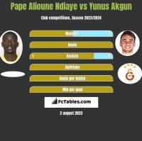 Pape Alioune Ndiaye vs Yunus Akgun h2h player stats