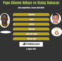 Pape Alioune Ndiaye vs Atalay Babacan h2h player stats