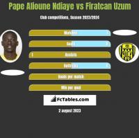 Pape Alioune Ndiaye vs Firatcan Uzum h2h player stats