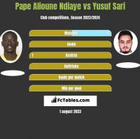 Pape Alioune Ndiaye vs Yusuf Sari h2h player stats