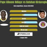 Pape Alioune Ndiaye vs Batuhan Kirdaroglu h2h player stats
