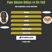 Pape Alioune Ndiaye vs Efe Tatli h2h player stats