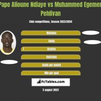 Pape Alioune Ndiaye vs Muhammed Egemen Pehlivan h2h player stats