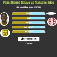 Pape Alioune Ndiaye vs Alassane Ndao h2h player stats