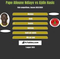 Pape Alioune Ndiaye vs Ajdin Hasic h2h player stats