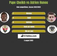 Pape Cheikh vs Adrien Hunou h2h player stats