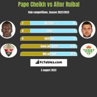 Pape Cheikh vs Aitor Ruibal h2h player stats