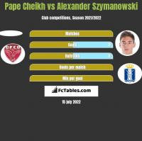 Pape Cheikh vs Alexander Szymanowski h2h player stats