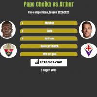 Pape Cheikh vs Arthur h2h player stats
