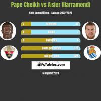 Pape Cheikh vs Asier Illarramendi h2h player stats