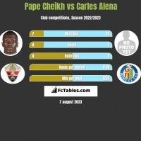 Pape Cheikh vs Carles Alena h2h player stats