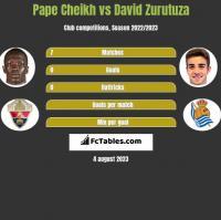 Pape Cheikh vs David Zurutuza h2h player stats