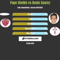 Pape Cheikh vs Denis Suarez h2h player stats