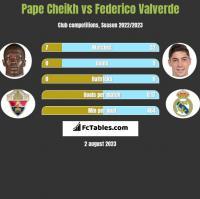 Pape Cheikh vs Federico Valverde h2h player stats