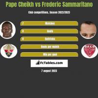 Pape Cheikh vs Frederic Sammaritano h2h player stats