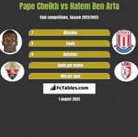 Pape Cheikh vs Hatem Ben Arfa h2h player stats