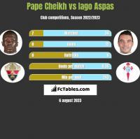 Pape Cheikh vs Iago Aspas h2h player stats