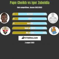 Pape Cheikh vs Igor Zubeldia h2h player stats