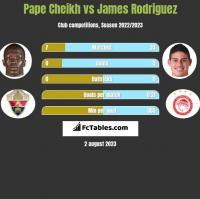 Pape Cheikh vs James Rodriguez h2h player stats