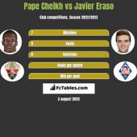 Pape Cheikh vs Javier Eraso h2h player stats