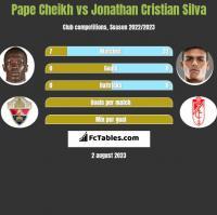Pape Cheikh vs Jonathan Cristian Silva h2h player stats