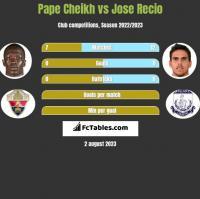 Pape Cheikh vs Jose Recio h2h player stats