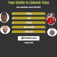 Pape Cheikh vs Ljubomir Fejsa h2h player stats