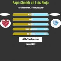 Pape Cheikh vs Luis Rioja h2h player stats