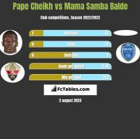 Pape Cheikh vs Mama Samba Balde h2h player stats