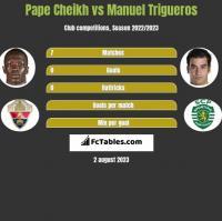 Pape Cheikh vs Manuel Trigueros h2h player stats