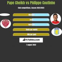 Pape Cheikh vs Philippe Coutinho h2h player stats
