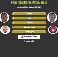 Pape Cheikh vs Pione Sisto h2h player stats