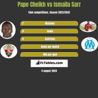 Pape Cheikh vs Ismaila Sarr h2h player stats