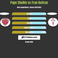 Pape Cheikh vs Fran Beltran h2h player stats