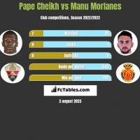 Pape Cheikh vs Manu Morlanes h2h player stats