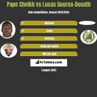 Pape Cheikh vs Lucas Gourna-Douath h2h player stats
