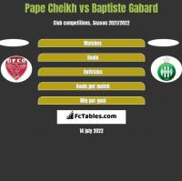 Pape Cheikh vs Baptiste Gabard h2h player stats