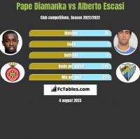 Pape Diamanka vs Alberto Escasi h2h player stats