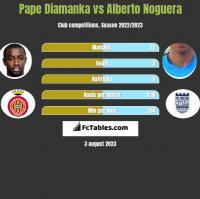 Pape Diamanka vs Alberto Noguera h2h player stats